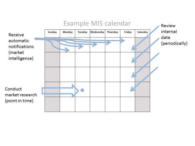Example MIS Calendar